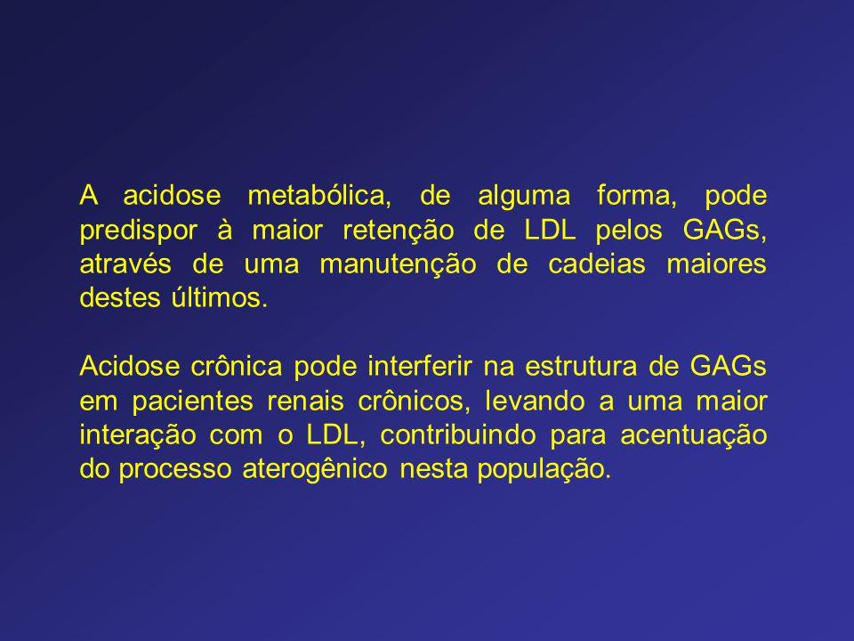 A acidose metabólica, de alguma forma, pode predispor à maior retenção de LDL pelos GAGs, através de uma manutenção de cadeias maiores destes últimos.