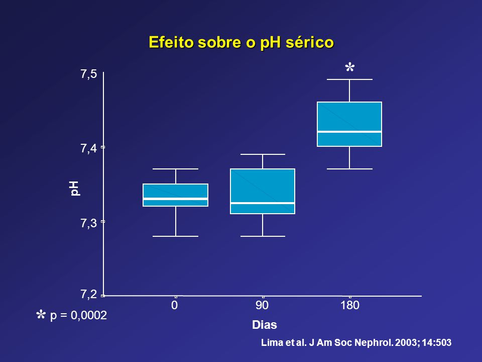 Efeito sobre o pH sérico
