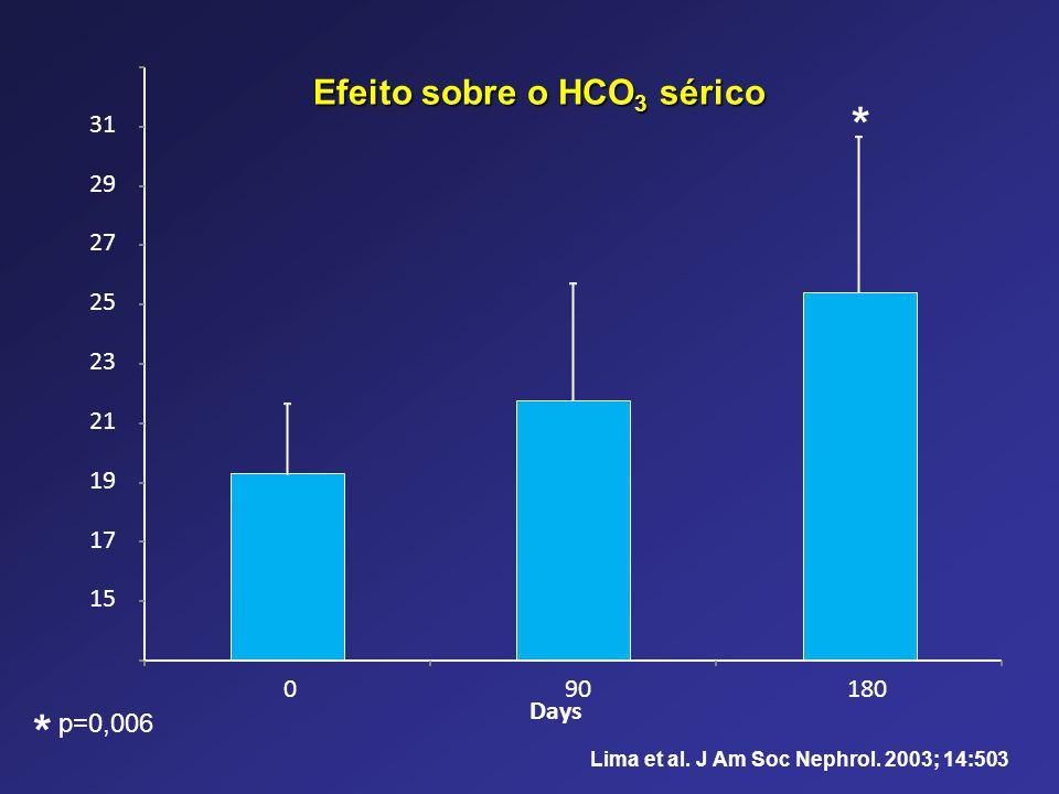 Efeito sobre o HCO3 sérico