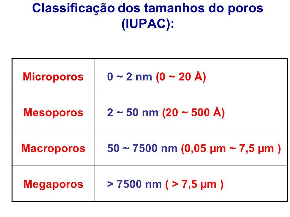 Classificação dos tamanhos do poros (IUPAC):