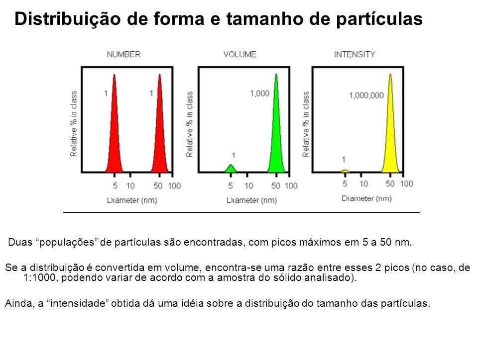 Distribuição de forma e tamanho de partículas