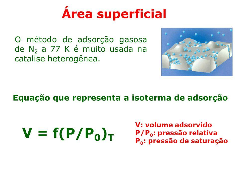 V = f(P/P0)T Área superficial