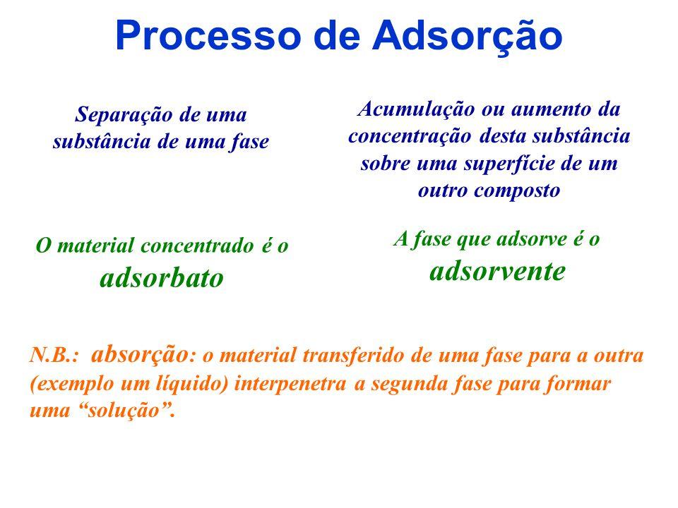 Processo de Adsorção Acumulação ou aumento da concentração desta substância sobre uma superfície de um outro composto.