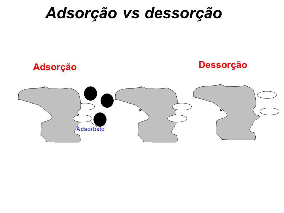 Adsorção vs dessorção Dessorção Adsorção Adsorbato