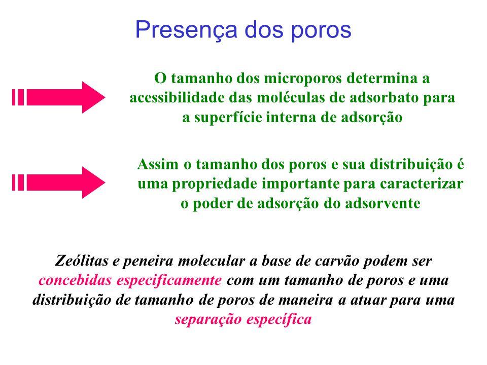 Presença dos poros O tamanho dos microporos determina a acessibilidade das moléculas de adsorbato para a superfície interna de adsorção.