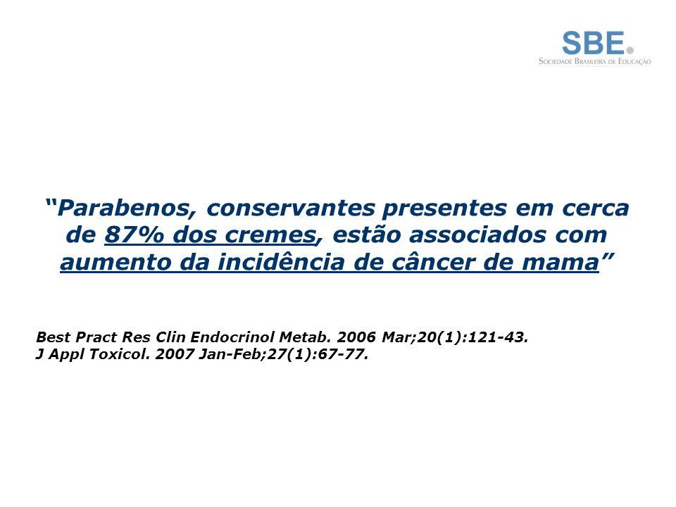 Parabenos, conservantes presentes em cerca de 87% dos cremes, estão associados com aumento da incidência de câncer de mama