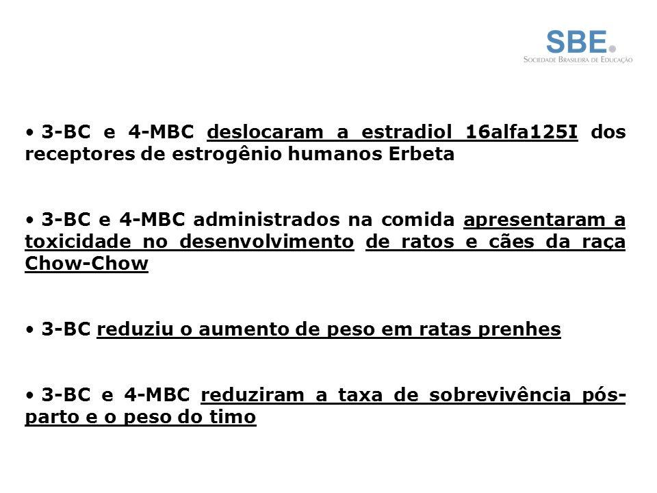 3-BC e 4-MBC deslocaram a estradiol 16alfa125I dos receptores de estrogênio humanos Erbeta