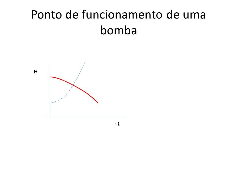 Ponto de funcionamento de uma bomba
