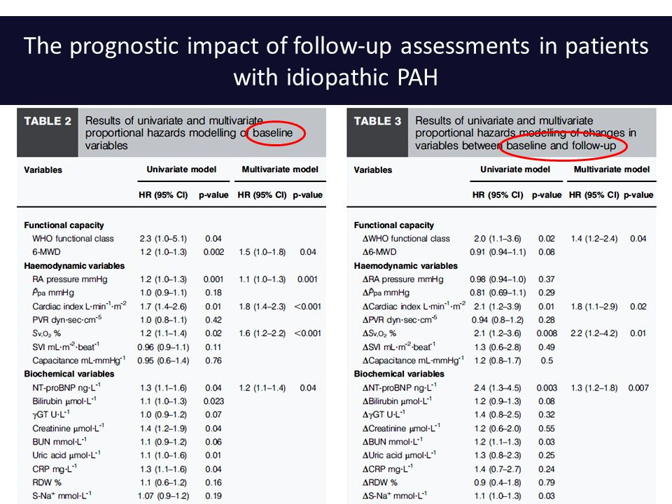 The prognostic impact of follow-up assessments in patients with idiopathic PAH