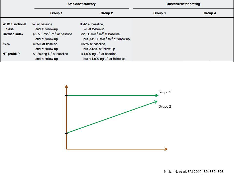 Grupo 1 Grupo 2 Nickel N, et al. ERJ 2012; 39: 589–596