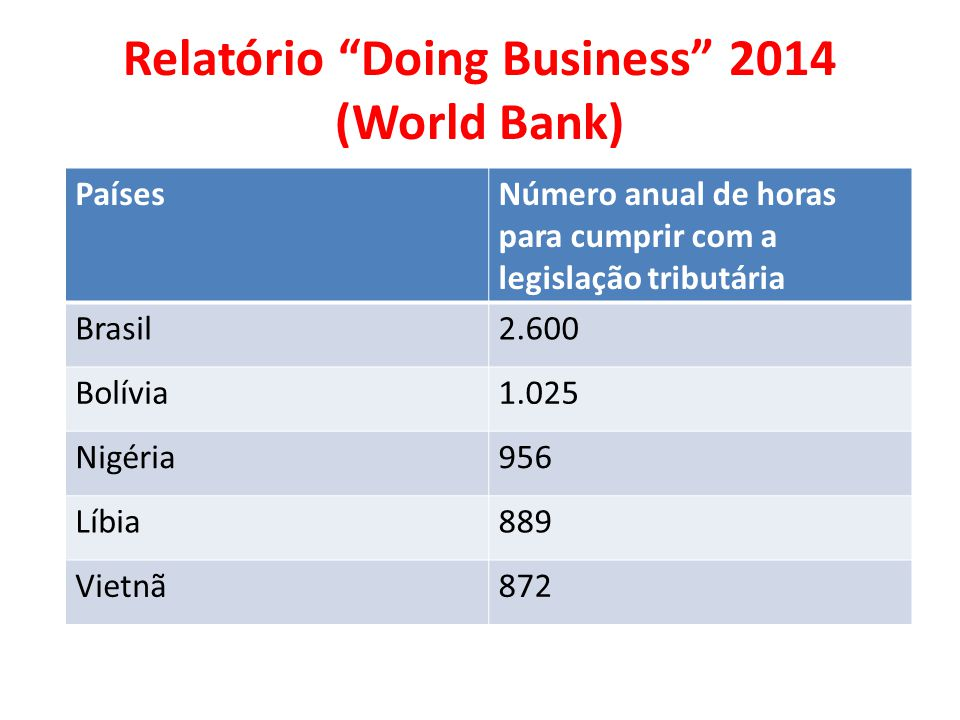 Relatório Doing Business 2014 (World Bank)
