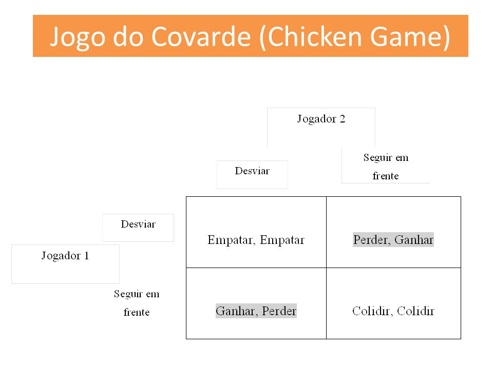 Jogo do Covarde (Chicken Game)