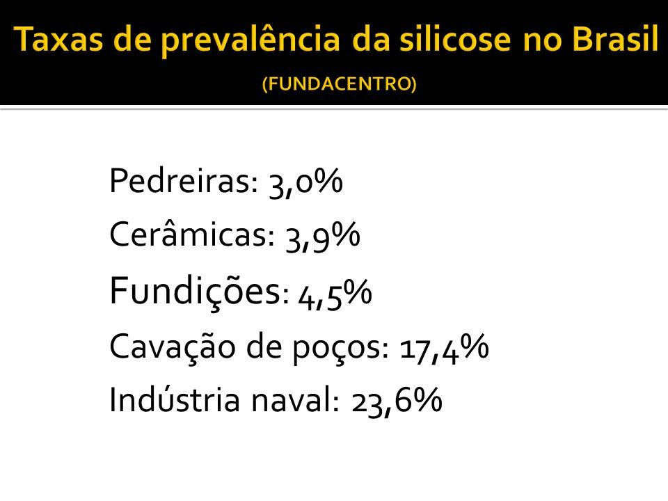 Taxas de prevalência da silicose no Brasil (FUNDACENTRO)