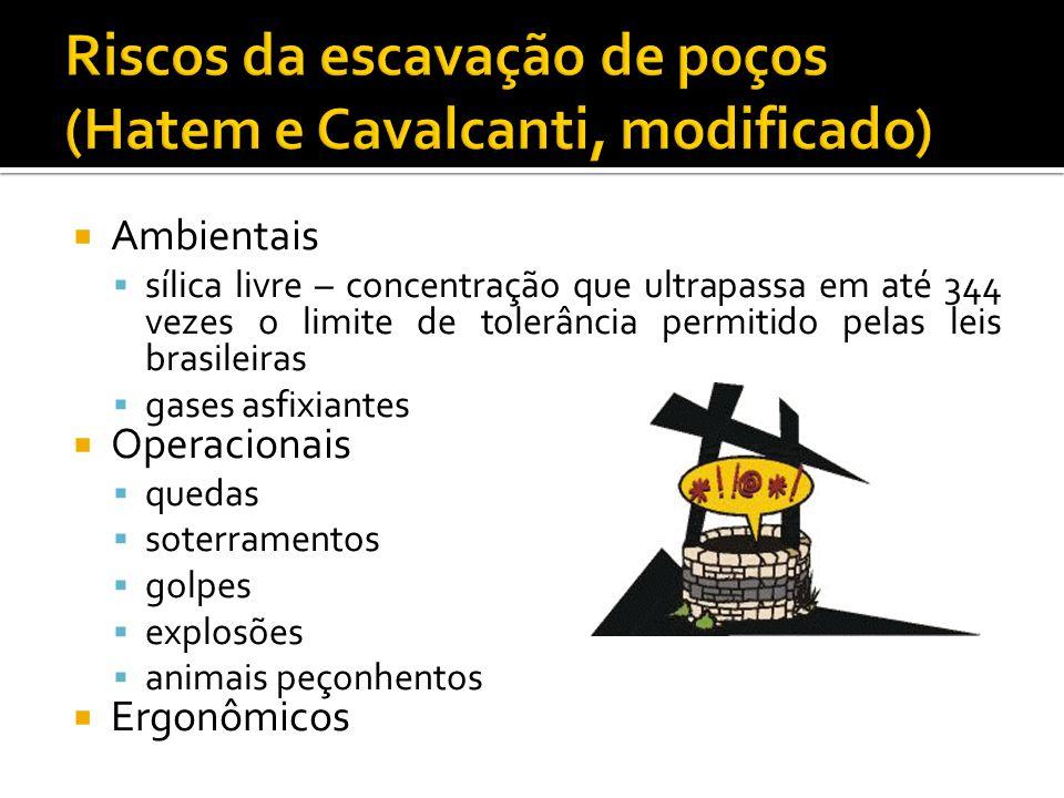 Riscos da escavação de poços (Hatem e Cavalcanti, modificado)
