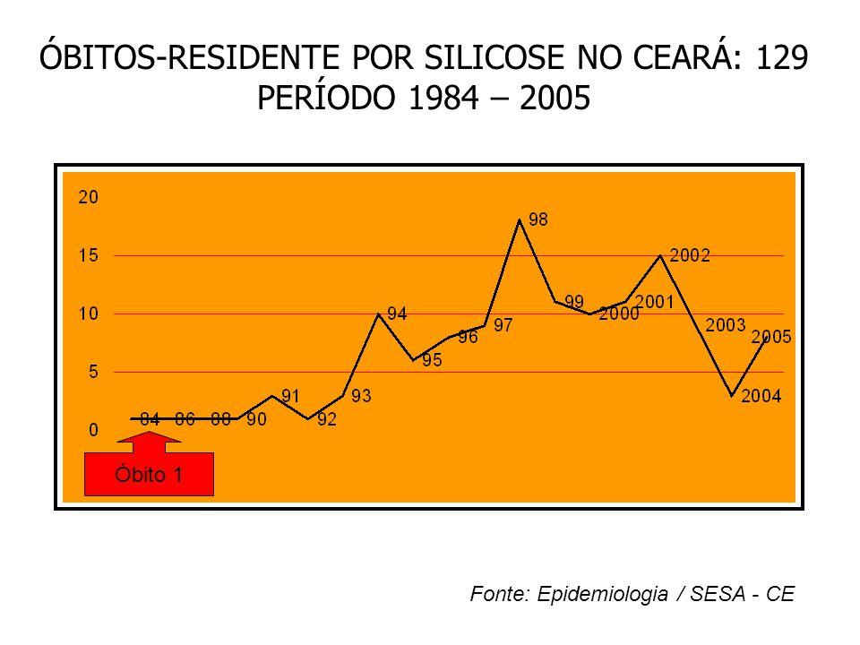 ÓBITOS-RESIDENTE POR SILICOSE NO CEARÁ: 129 PERÍODO 1984 – 2005