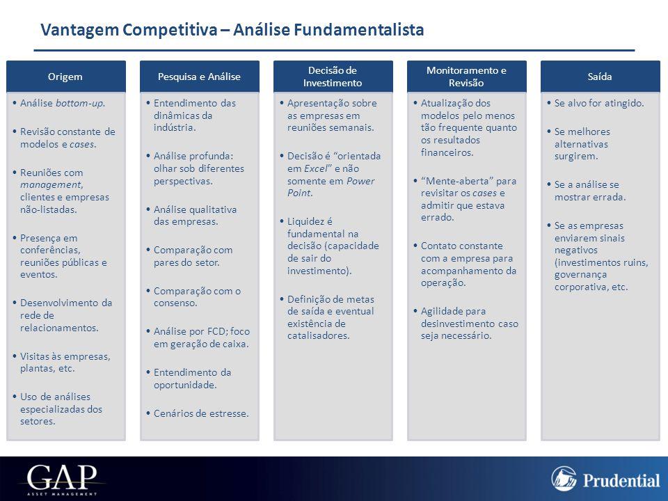 Vantagem Competitiva – Análise Fundamentalista
