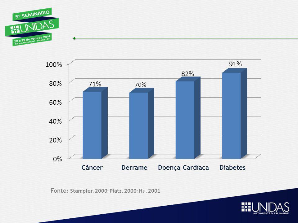 Câncer Derrame Doença Cardíaca Diabetes