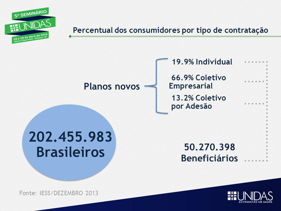 202.455.983 Brasileiros Planos novos 50.270.398 Beneficiários
