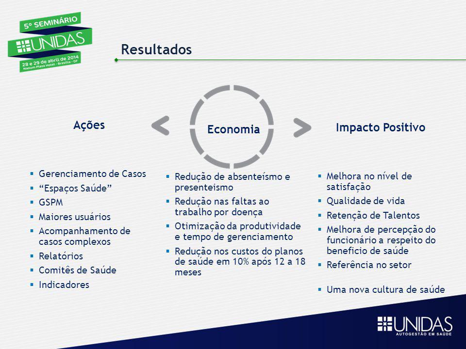 Resultados Ações Impacto Positivo Economia Gerenciamento de Casos