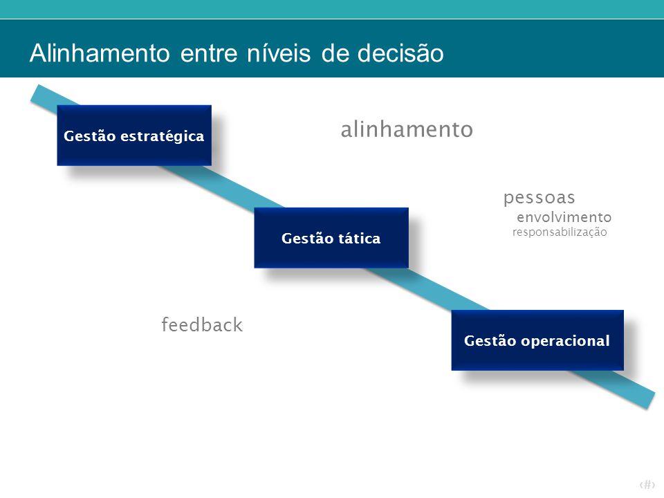 Alinhamento entre níveis de decisão