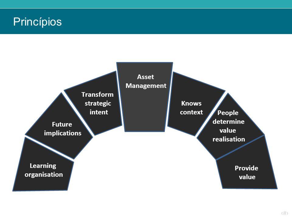 Princípios Asset Management Transform strategic intent Knows context