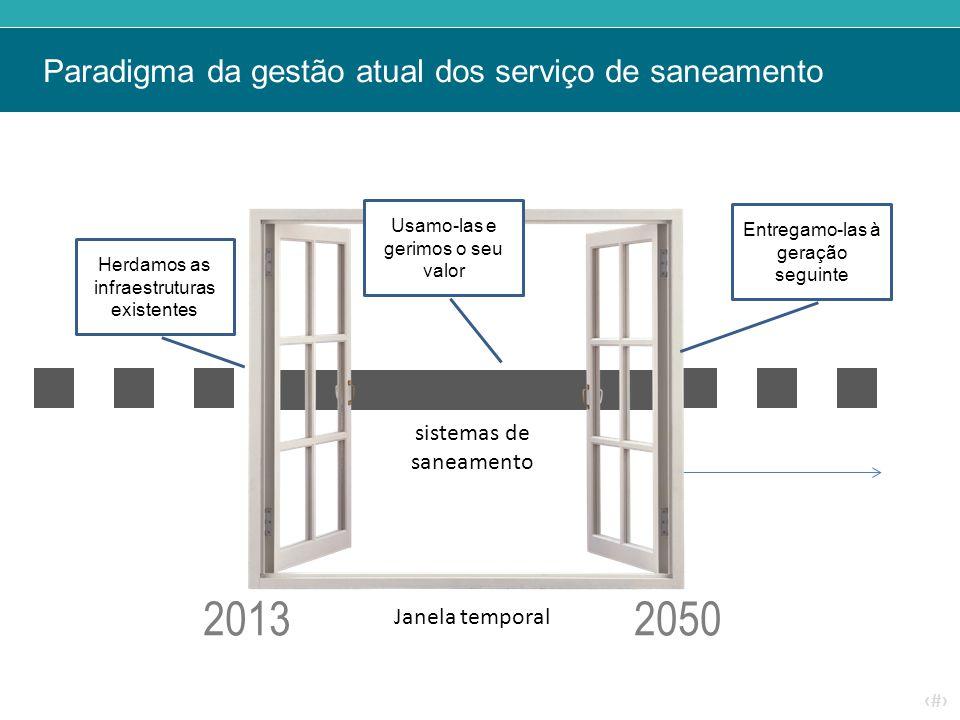 Paradigma da gestão atual dos serviço de saneamento