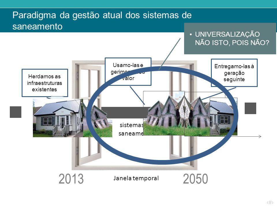 Paradigma da gestão atual dos sistemas de saneamento