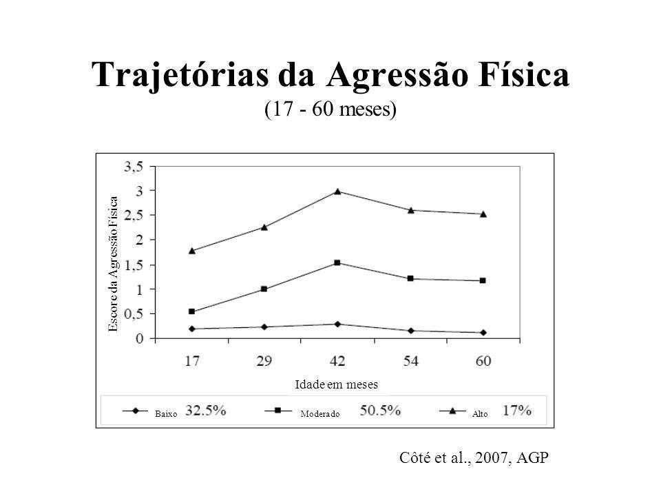 Trajetórias da Agressão Física (17 - 60 meses)