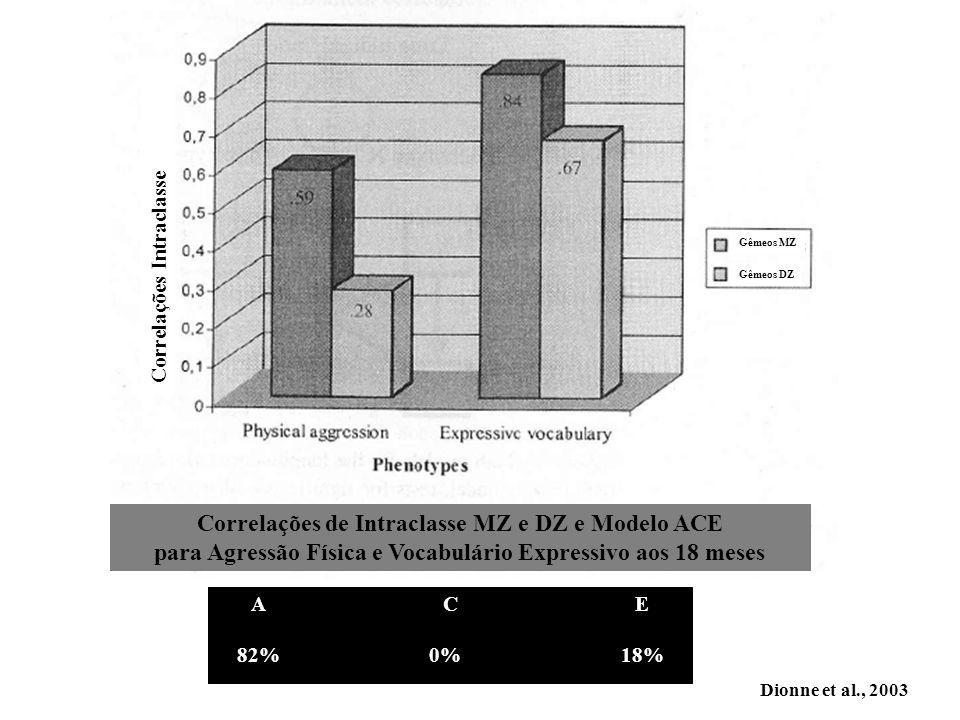 Correlações de Intraclasse MZ e DZ e Modelo ACE