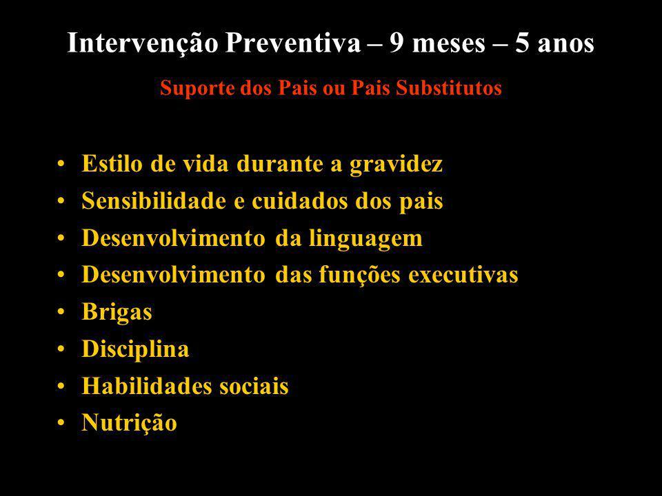 Intervenção Preventiva – 9 meses – 5 anos Suporte dos Pais ou Pais Substitutos