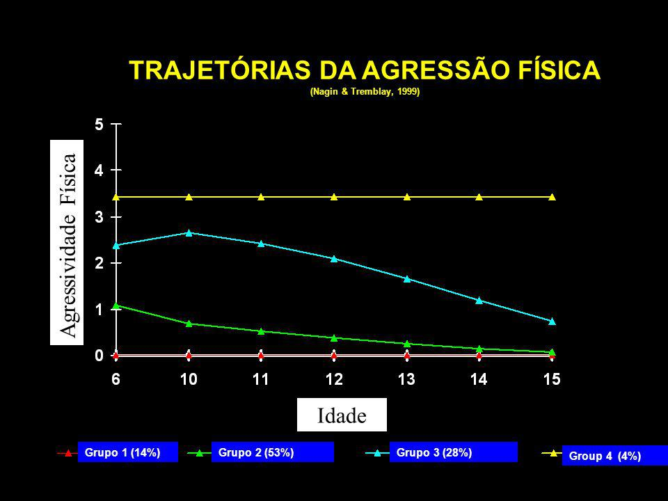 TRAJETÓRIAS DA AGRESSÃO FÍSICA (Nagin & Tremblay, 1999)
