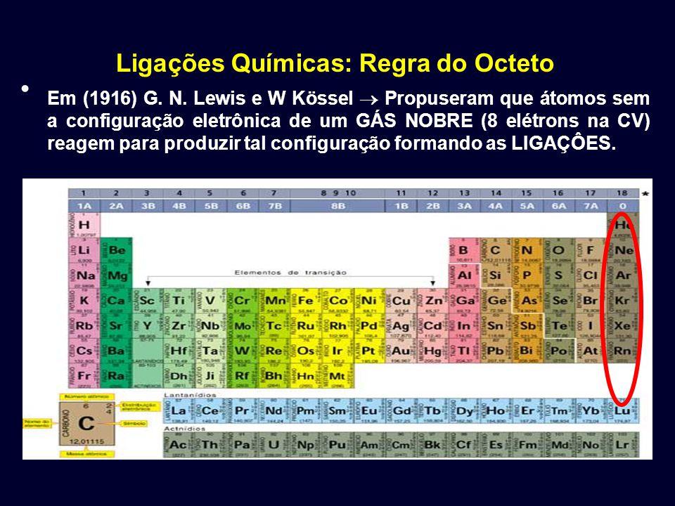 Ligações Químicas: Regra do Octeto