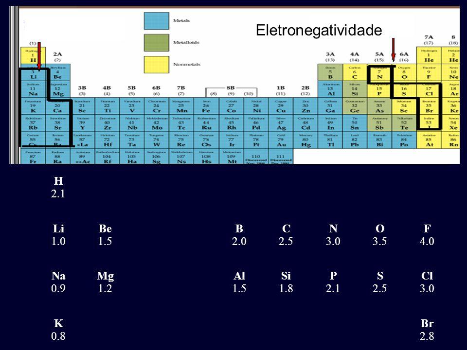 Eletronegatividade H 2.1 Li 1.0 Be 1.5 B 2.0 C 2.5 N 3.0 O 3.5 F 4.0