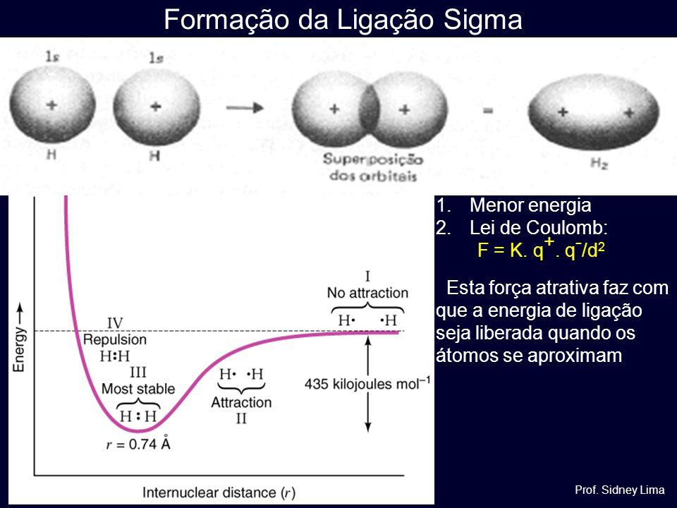 Formação da Ligação Sigma