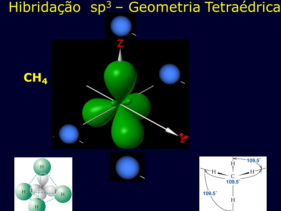Hibridação sp3 – Geometria Tetraédrica
