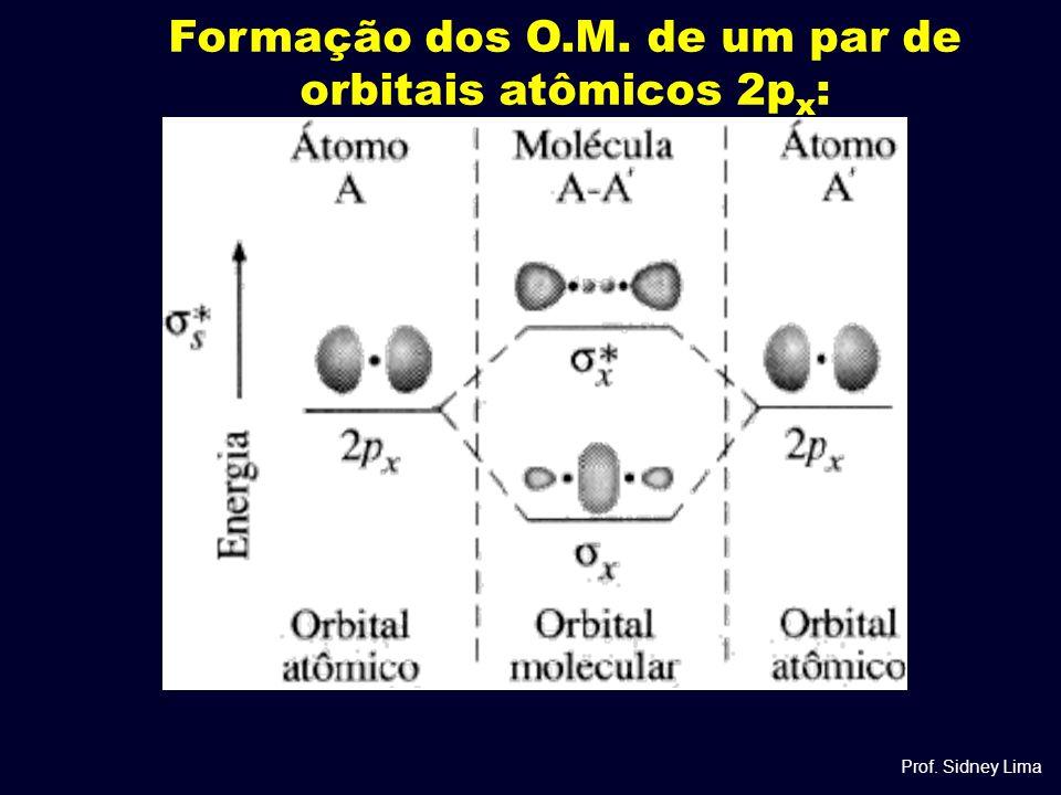 Formação dos O.M. de um par de orbitais atômicos 2px:
