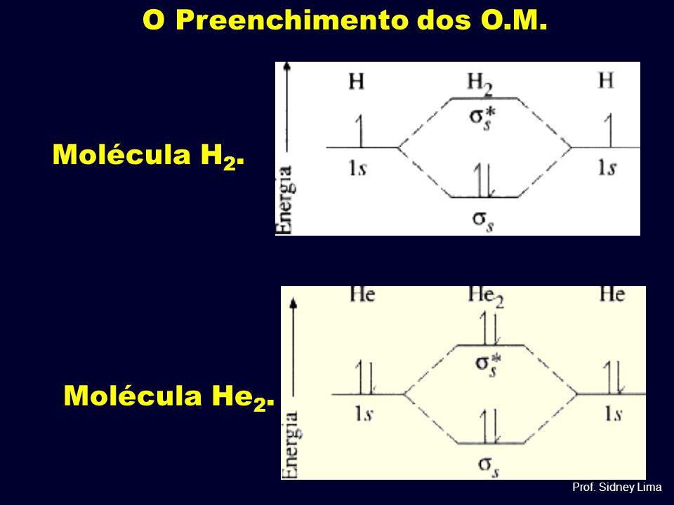 O Preenchimento dos O.M. Molécula H2. Molécula He2. Prof. Sidney Lima