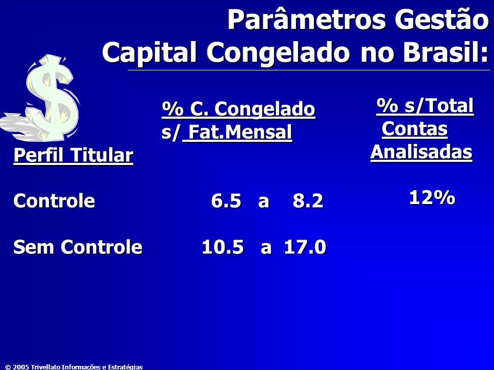 Parâmetros Gestão Capital Congelado no Brasil: