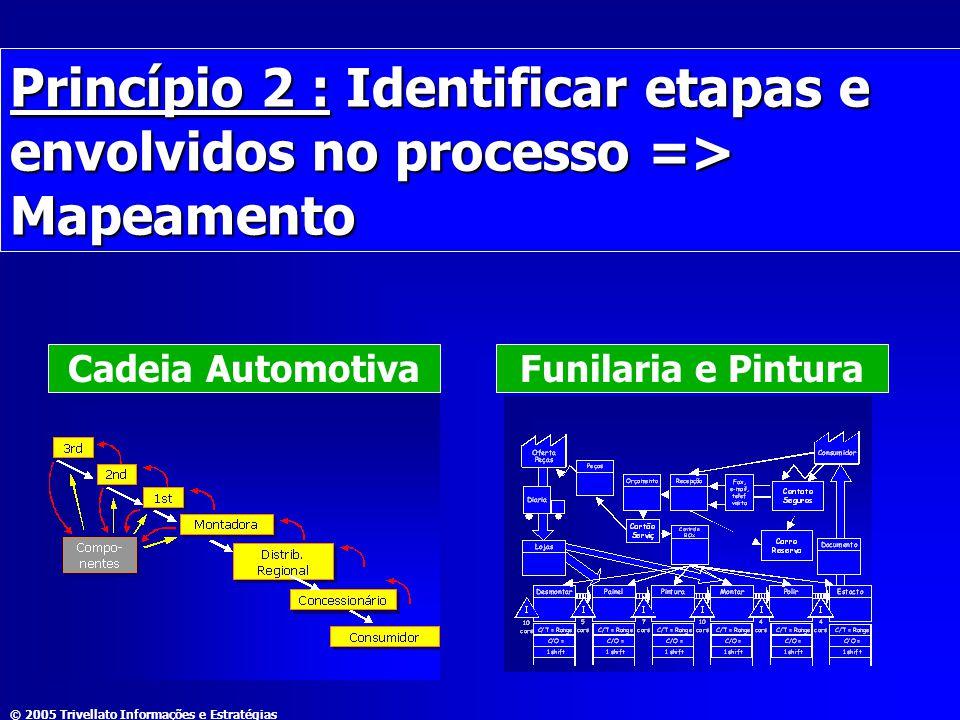 Princípio 2 : Identificar etapas e envolvidos no processo => Mapeamento