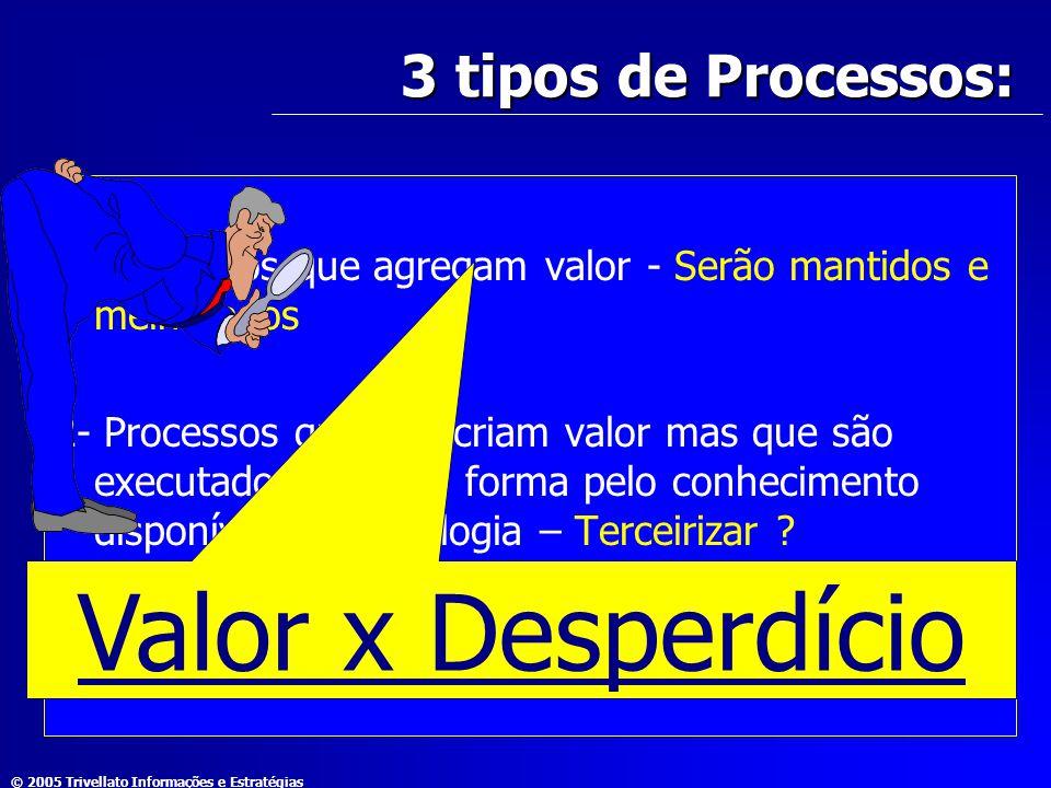 Valor x Desperdício 3 tipos de Processos: