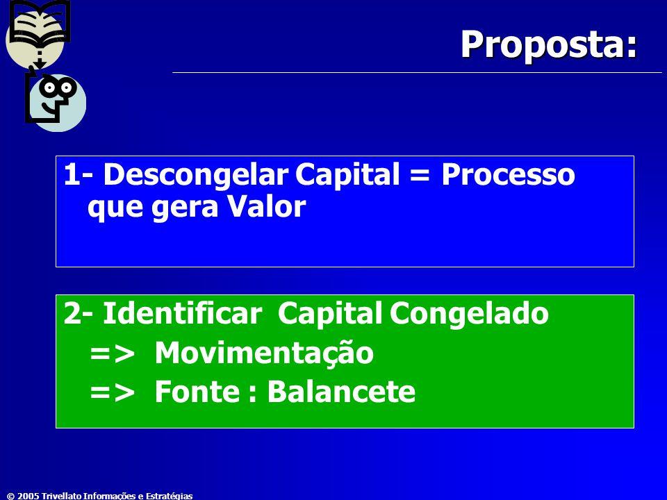 Proposta: 1- Descongelar Capital = Processo que gera Valor