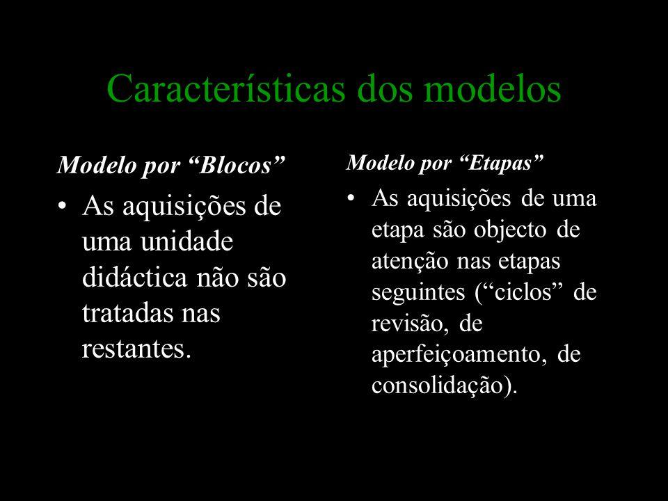 Características dos modelos