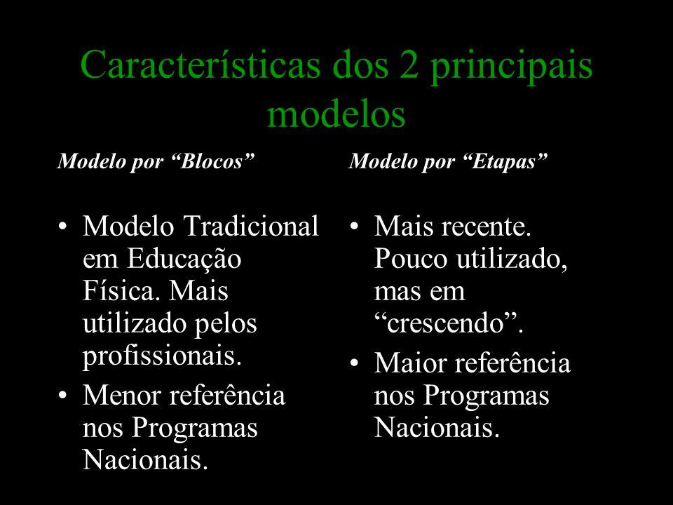 Características dos 2 principais modelos