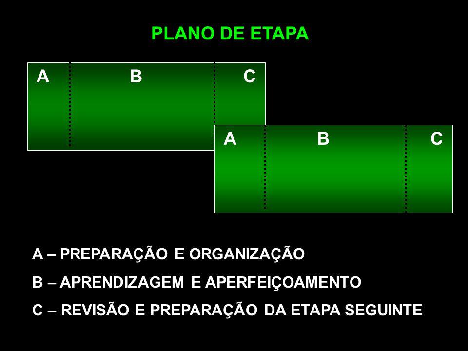 PLANO DE ETAPA A B C A B C A – PREPARAÇÃO E ORGANIZAÇÃO