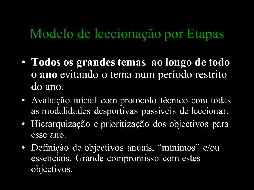 Modelo de leccionação por Etapas