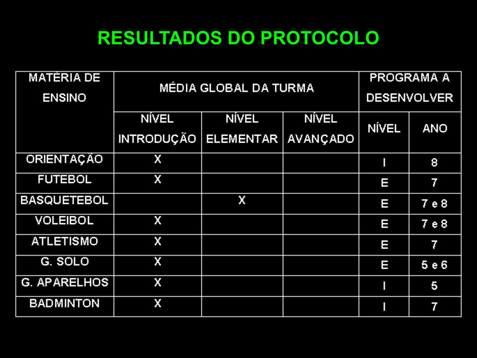 RESULTADOS DO PROTOCOLO