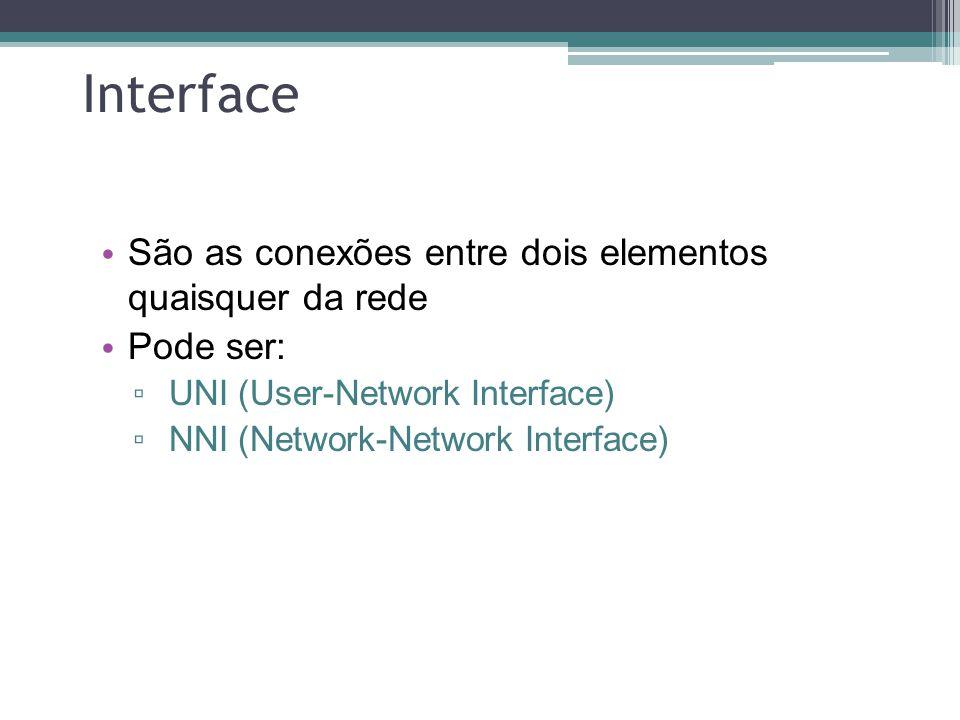 Interface São as conexões entre dois elementos quaisquer da rede