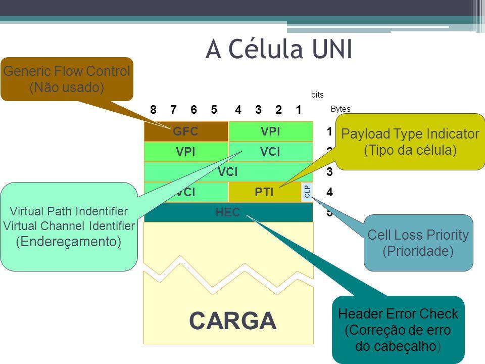 A Célula UNI CARGA Generic Flow Control (Não usado)