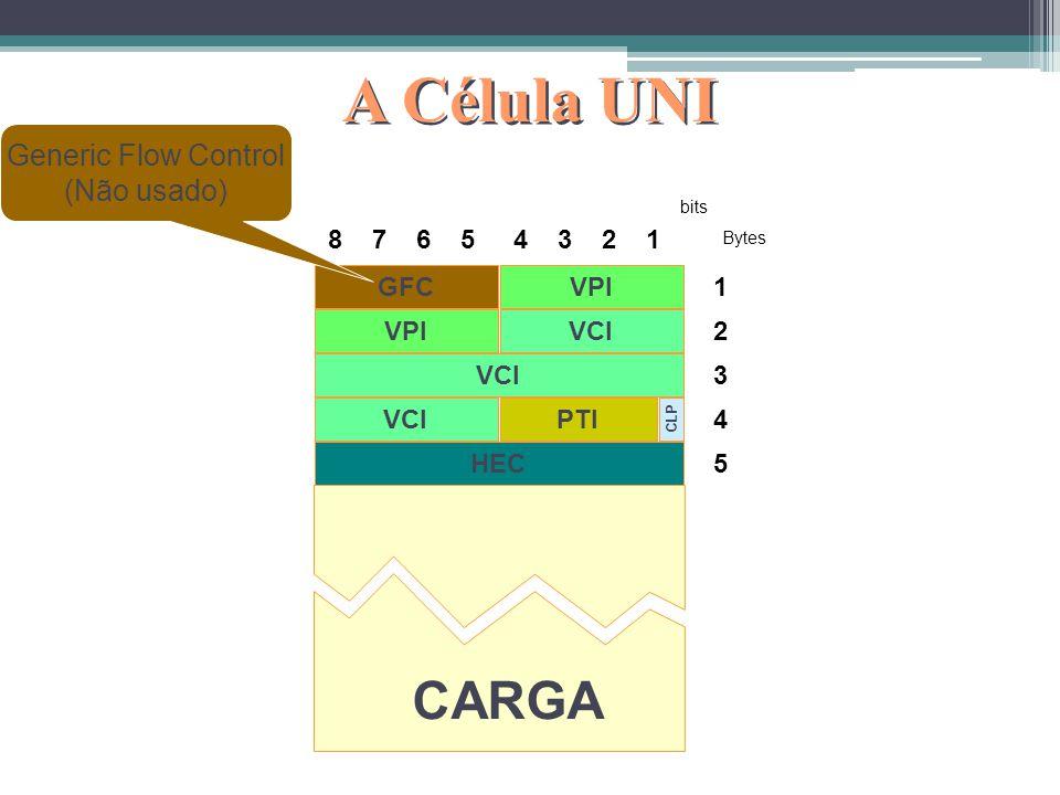 A Célula UNI CARGA Generic Flow Control (Não usado) 8 7 6 5 4 3 2 1