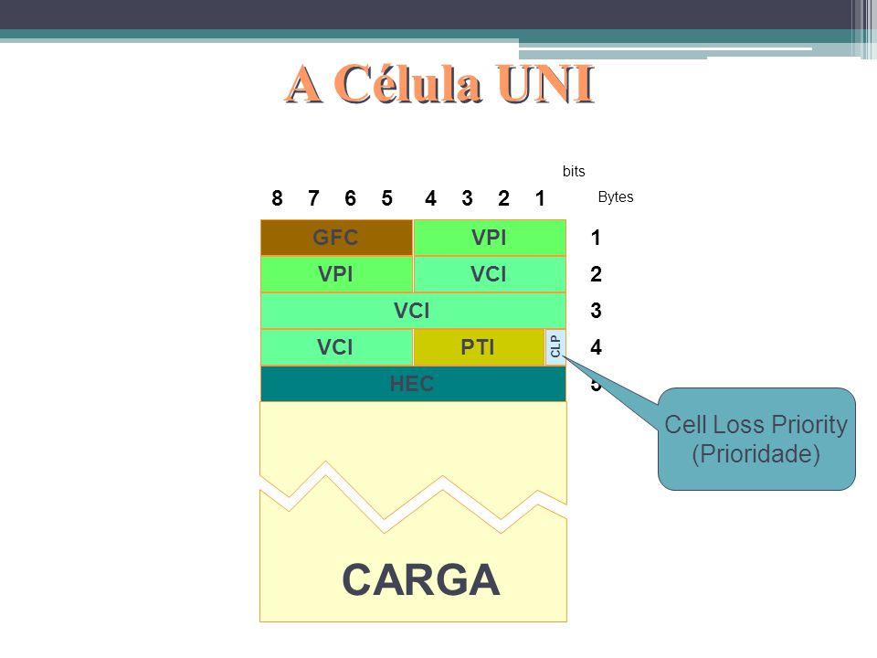 A Célula UNI CARGA Cell Loss Priority (Prioridade) 8 7 6 5 4 3 2 1 GFC